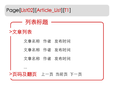 例:Page[List02][Article_List][T1]的页面逻辑图