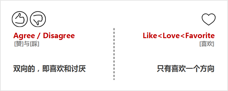 区别Agree/Disagree和Like